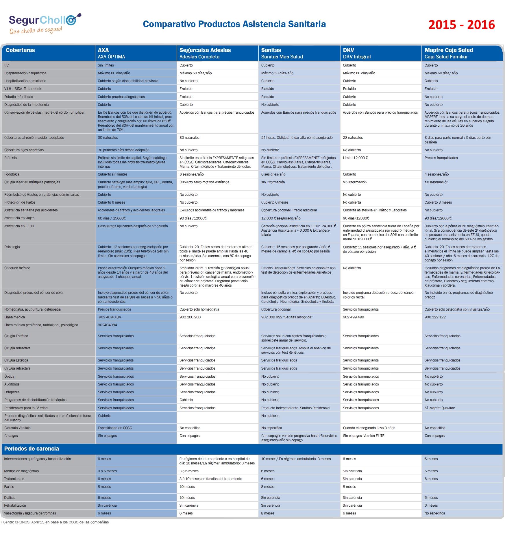 comparativo coberturas principales compañias de seguros de salud privados