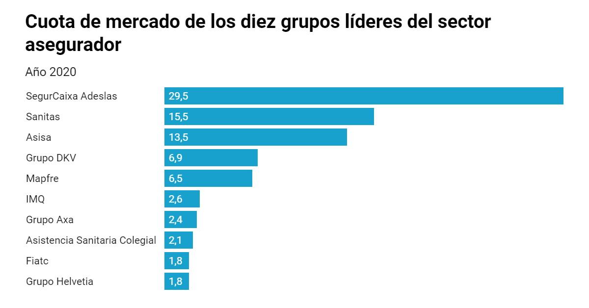 Cuota de mercado de los 10 grupos lideres en seguros de salud