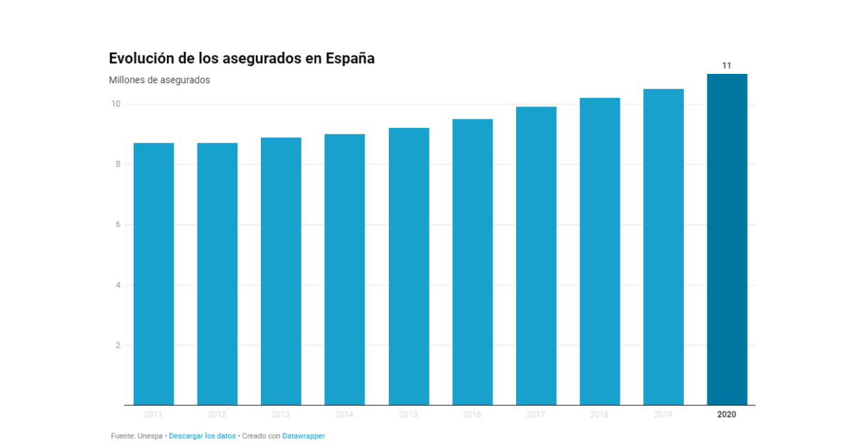 Evolucion de los asegurados en seguros de salud en España