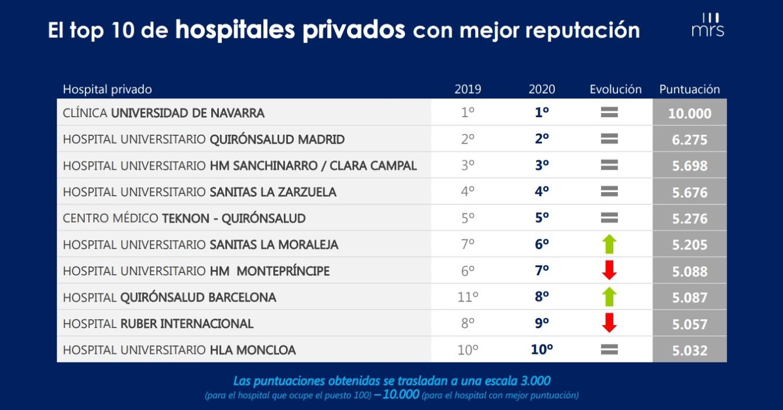 Lee más sobre el artículo Estos fueron los mejores hospitales privados de España en el año 2020